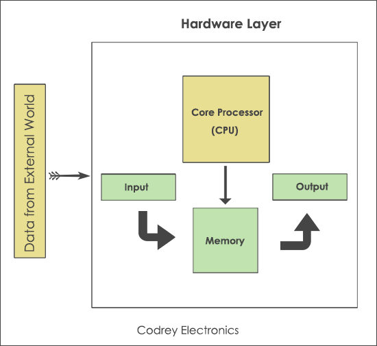 Hardware-Components-of-an-Embedded-Systems