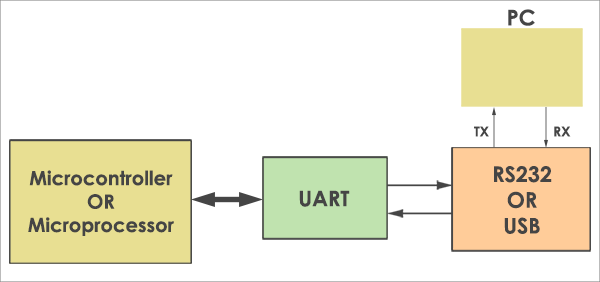 UART-Interface